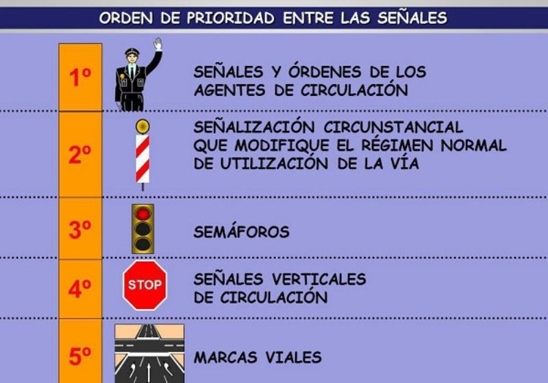 orden de prioridad de las señales de trafico
